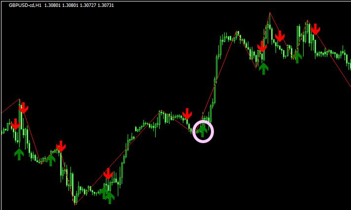 trend-signalのエントリー例