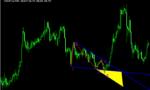 ウォルフ波動をわかりやすく表示する「F Wolfe Wave」