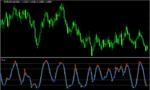 ストキャスにシグナルが付いた「stochastic-signals」