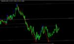 ラインタイプのちょっと変わったインジ「level_trading_123」
